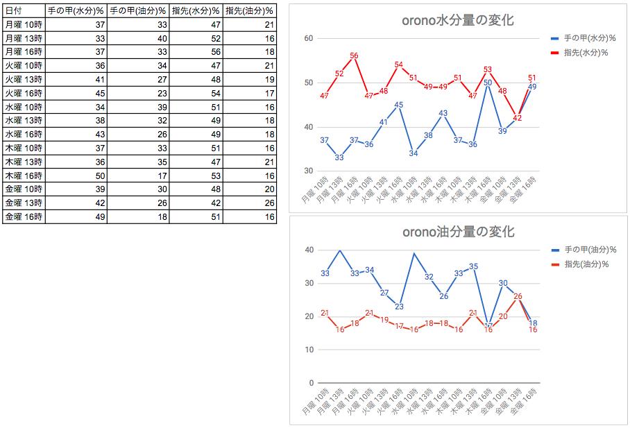 2018 05 18 16.49.34 - orono ハンドクリームを5日間塗った時の肌状態を計測してみた【他社製品との比較あり】
